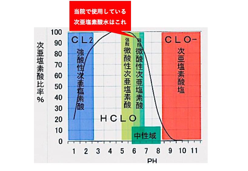 次 亜 塩素 酸 ナトリウム と 次 亜 塩素 酸 水 の 違い